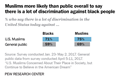 Muslims more likely than Americans overall to say blacks lack equal rights in U.S.