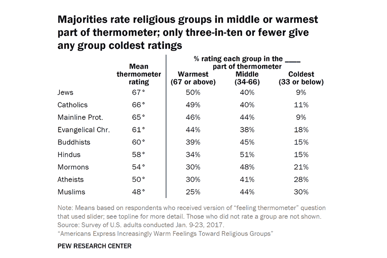 20170221-Americans-Express-Increasingly-Warm-Feelings-Toward-Religious-Groups-1280